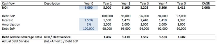 Debt Service Coverage Ratio Example